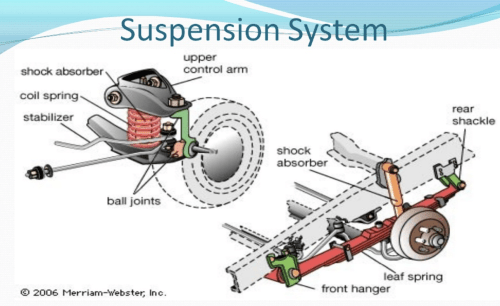 small resolution of how to care for your car suspension system cardashstruts below left and shock