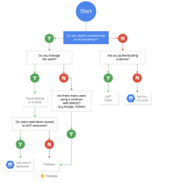 and as i haven t written the words to go with this flowchart i ve left you a few links instead  [ 1168 x 1276 Pixel ]