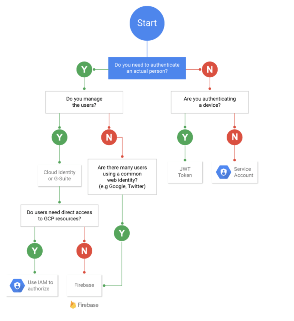 medium resolution of and as i haven t written the words to go with this flowchart i ve left you a few links instead