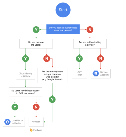 small resolution of and as i haven t written the words to go with this flowchart i ve left you a few links instead