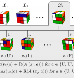cube x is shown expanded for this state x we make targets for the policy and value heads from the expanded states by applying the formulas above  [ 1323 x 772 Pixel ]
