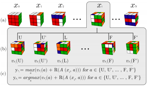 small resolution of  cube x is shown expanded for this state x we make targets for the policy and value heads from the expanded states by applying the formulas above