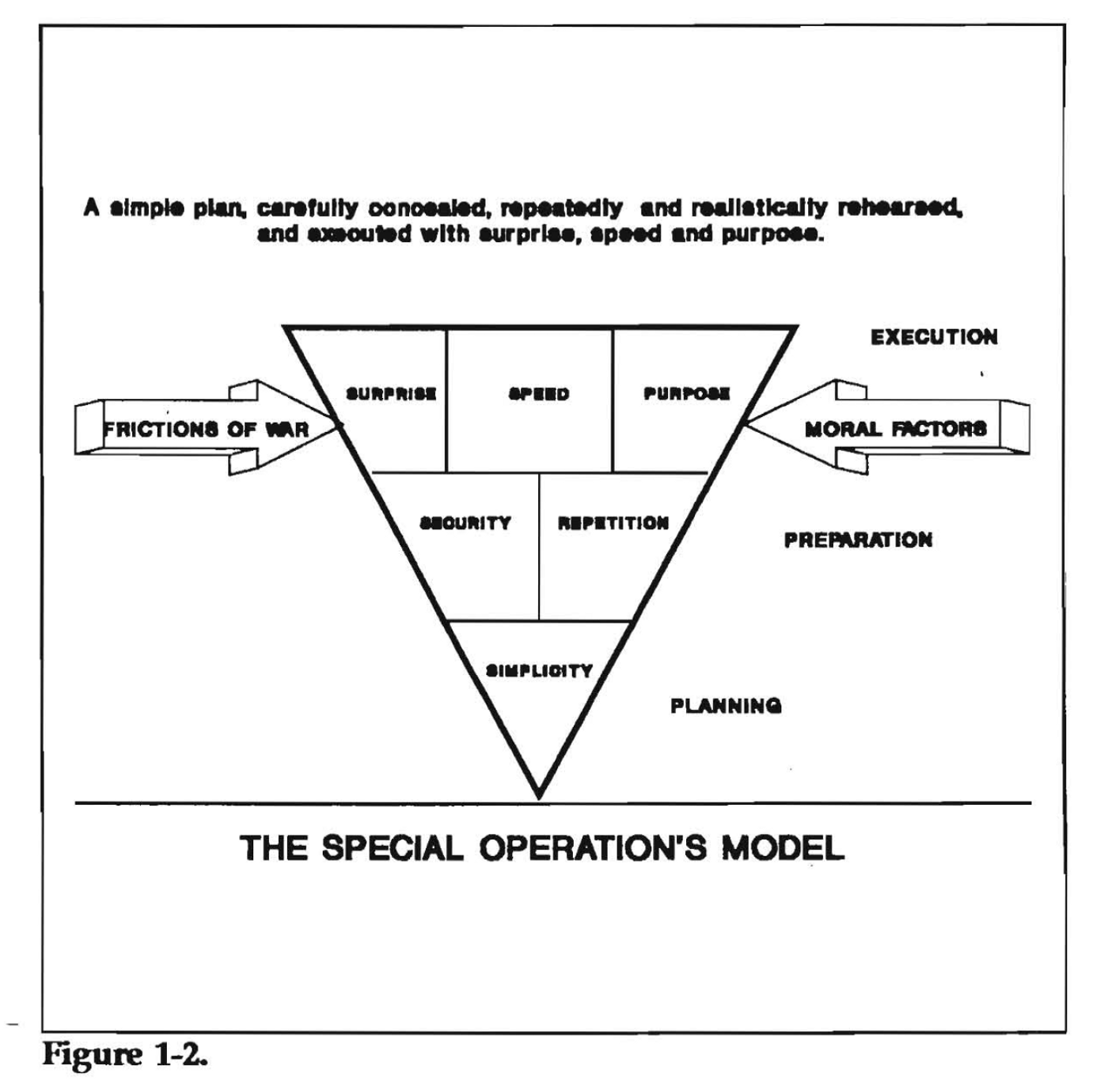 Admiral Mcraven S Theory Of Special Operations Applied To
