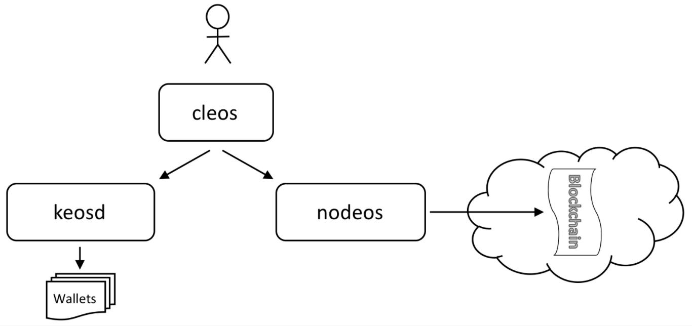 hight resolution of eosio single node testnet setup mac os