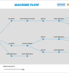 building out workflow in machine flow [ 1400 x 819 Pixel ]