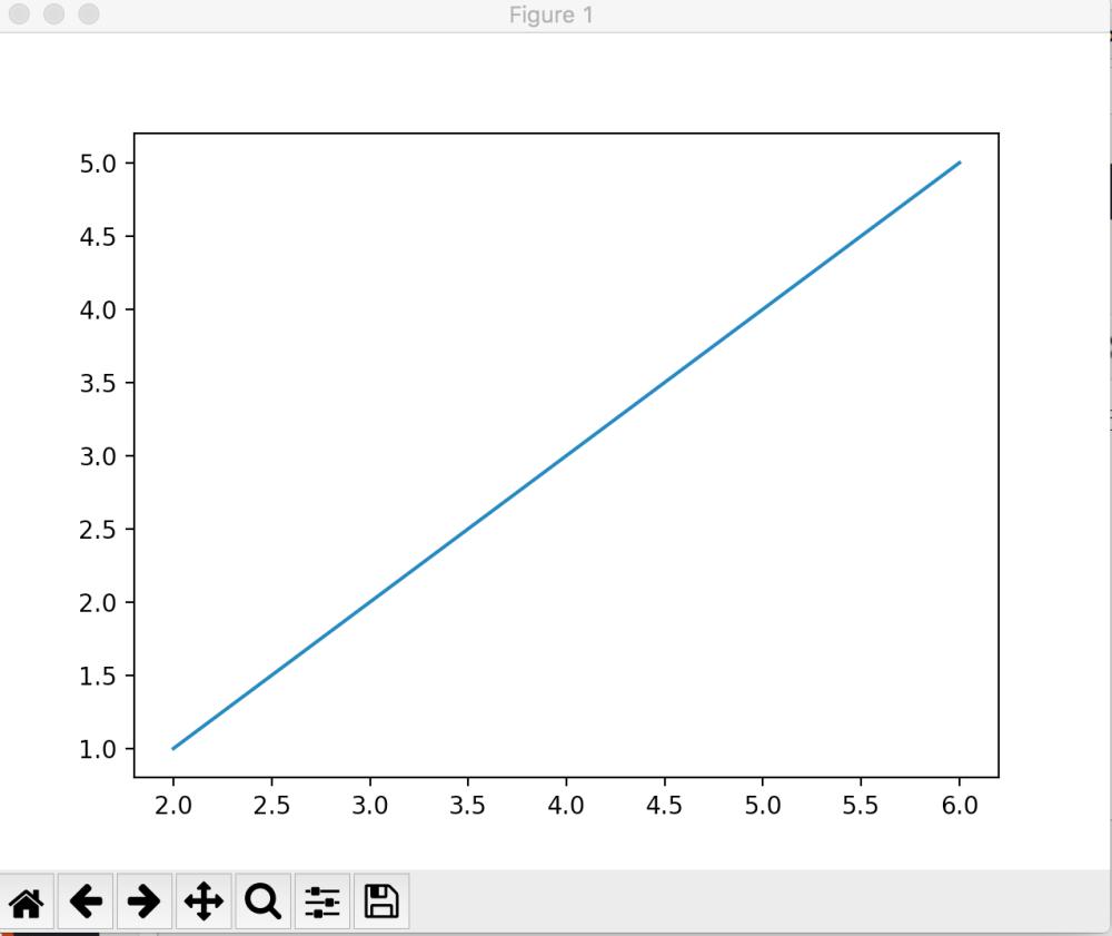 medium resolution of line graph
