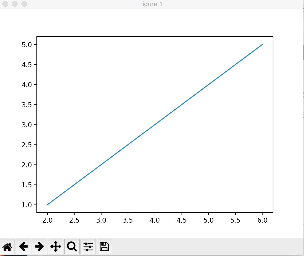 hight resolution of line graph