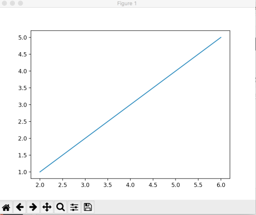 small resolution of line graph