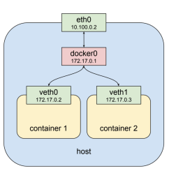 as shown above the second container gets a new virtual network interface veth1 connected to the same docker0 bridge this interface is assigned 172 17 0 3  [ 1400 x 963 Pixel ]