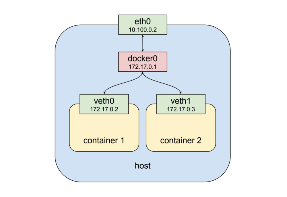 medium resolution of as shown above the second container gets a new virtual network interface veth1 connected to the same docker0 bridge this interface is assigned 172 17 0 3