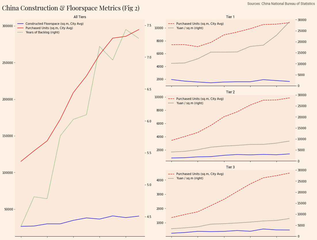 hight resolution of below is some data from my previous post on china s property bubble i wanted to show construction data for all cities and then provide a subsequent