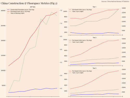 small resolution of below is some data from my previous post on china s property bubble i wanted to show construction data for all cities and then provide a subsequent
