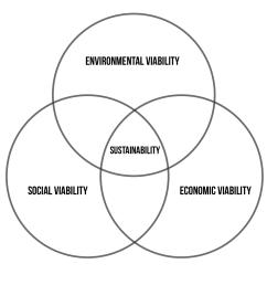 current sustainability venn diagram model [ 1216 x 1216 Pixel ]