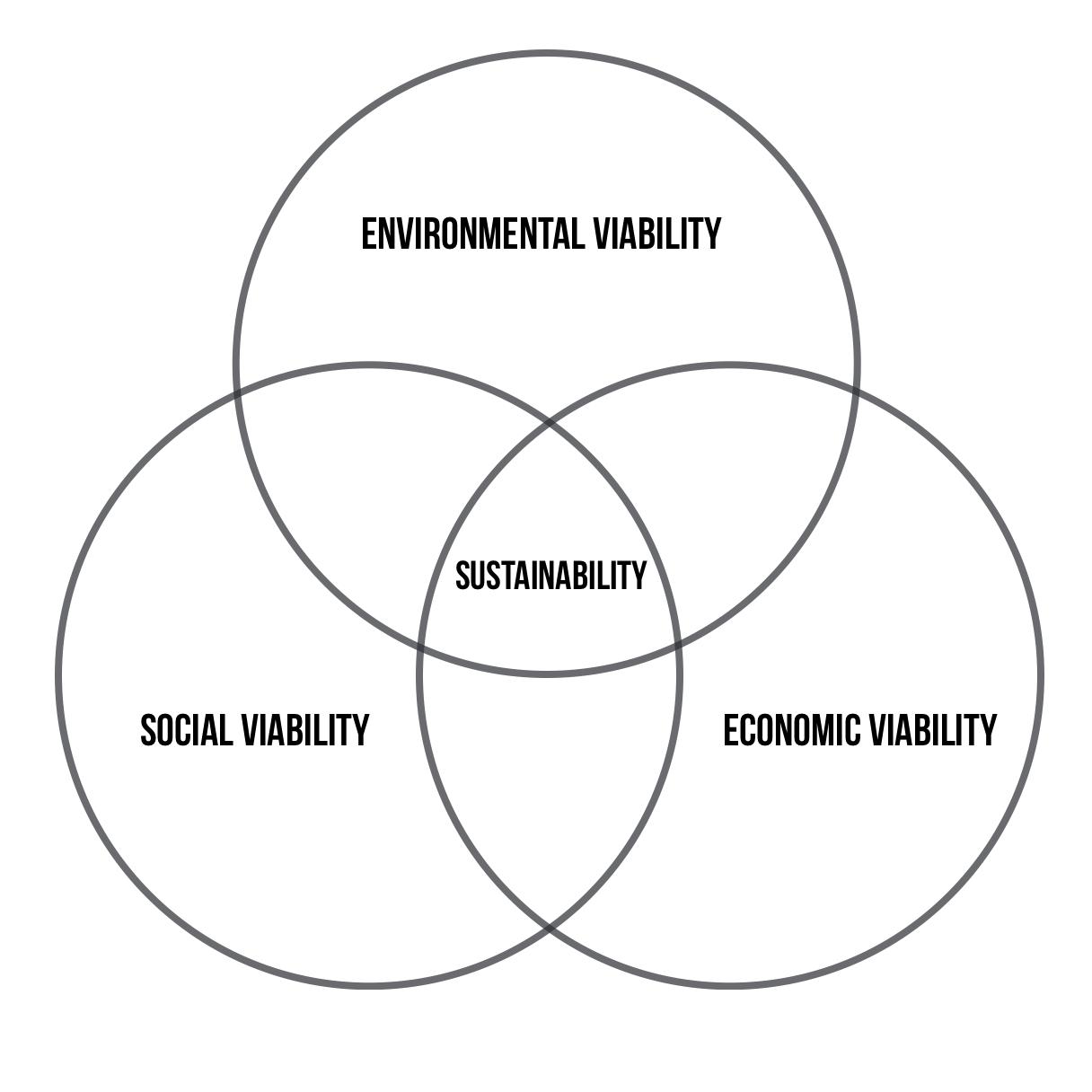 hight resolution of current sustainability venn diagram model