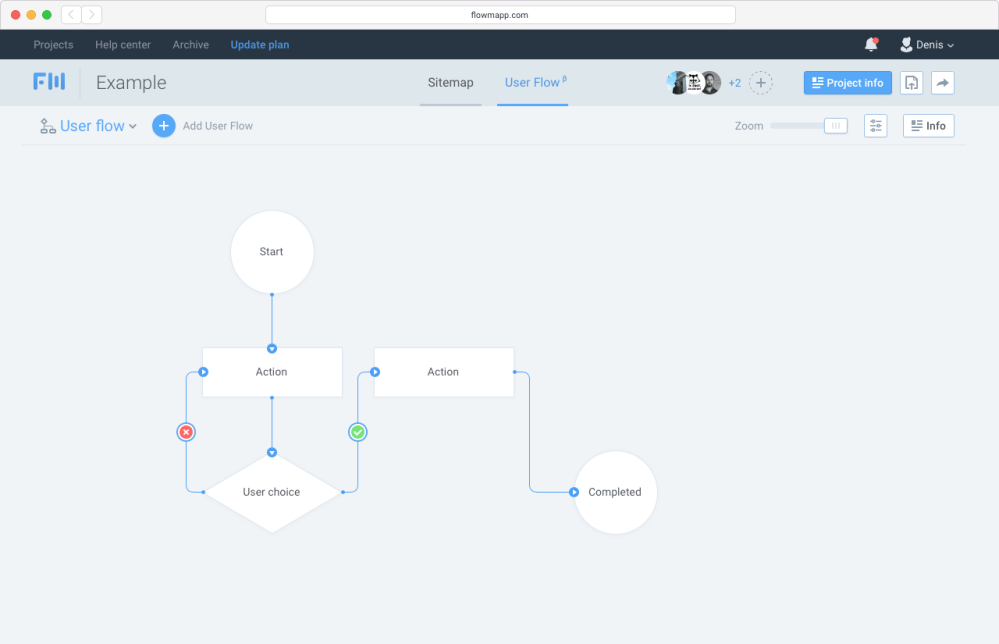 medium resolution of at the moment user flow combines block diagrams and visual interface elements these diagrams enable a designer to set a goal in advance