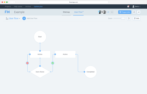 small resolution of at the moment user flow combines block diagrams and visual interface elements these diagrams enable a designer to set a goal in advance