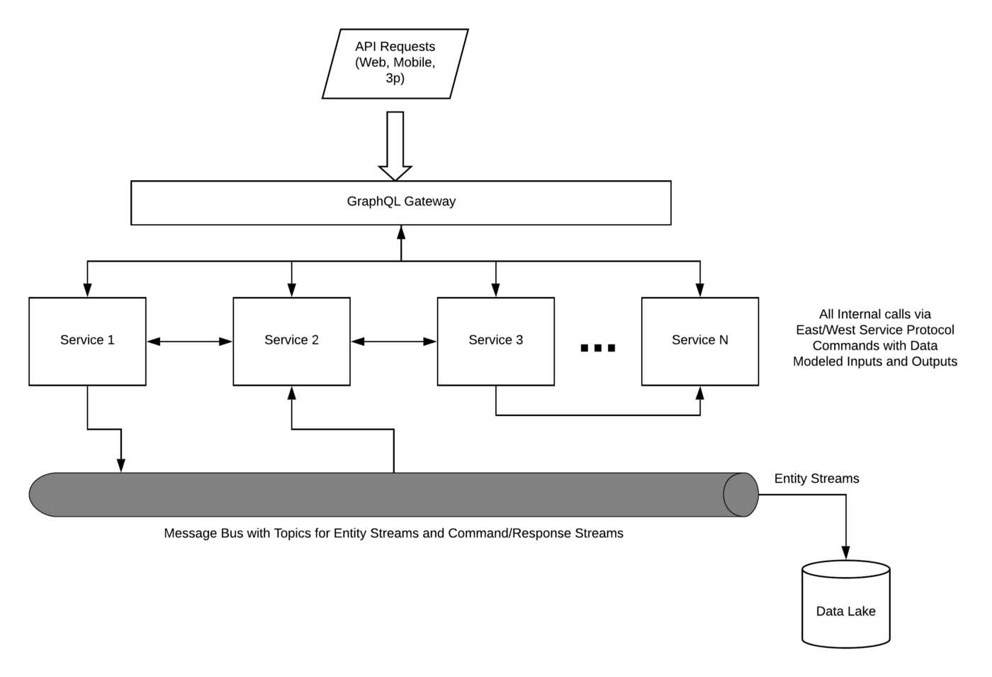hight resolution of revised architecture for intuit s one api system