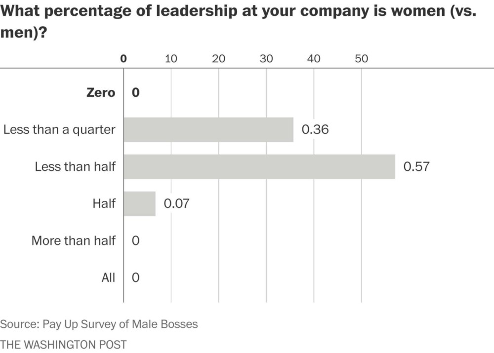 medium resolution of most of the men we heard from focused on equalizing pay among people in the same jobs but fewer talked about how the culture in their industry or male