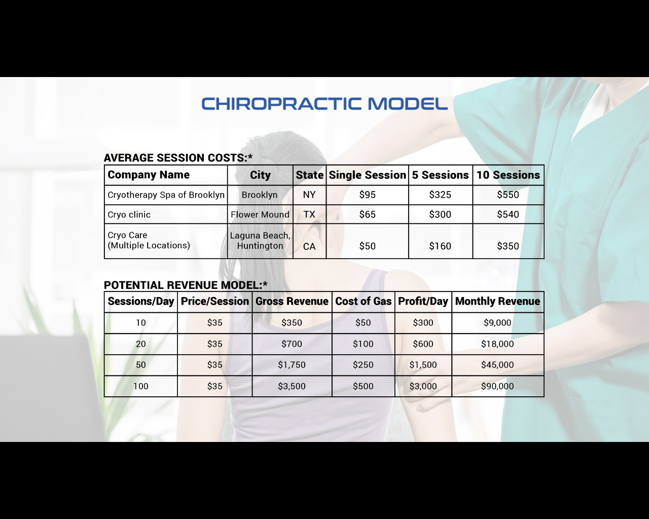 Cryo for chiro (Pt 2): Business model for implementing ...