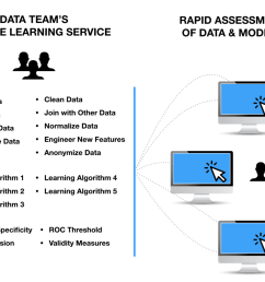 this enables rapid assessment of an organization s data laying the foundation for better product discovery  [ 1400 x 1005 Pixel ]