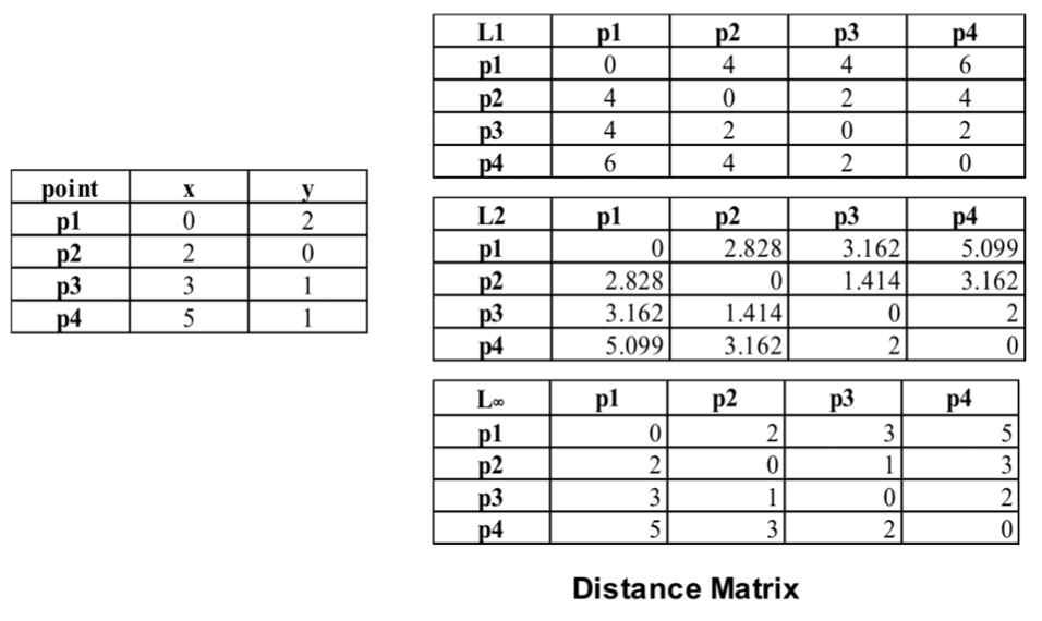 Measures of Proximity in Data Mining & Machine Learning