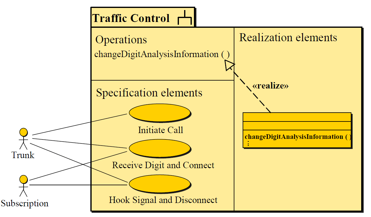 hight resolution of modeling tips of subsystem