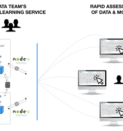 service mode in machine flow service mode is a containerized runtime of commonly encountered machine learning tasks allowing teams to rapidly assess new  [ 1400 x 1017 Pixel ]