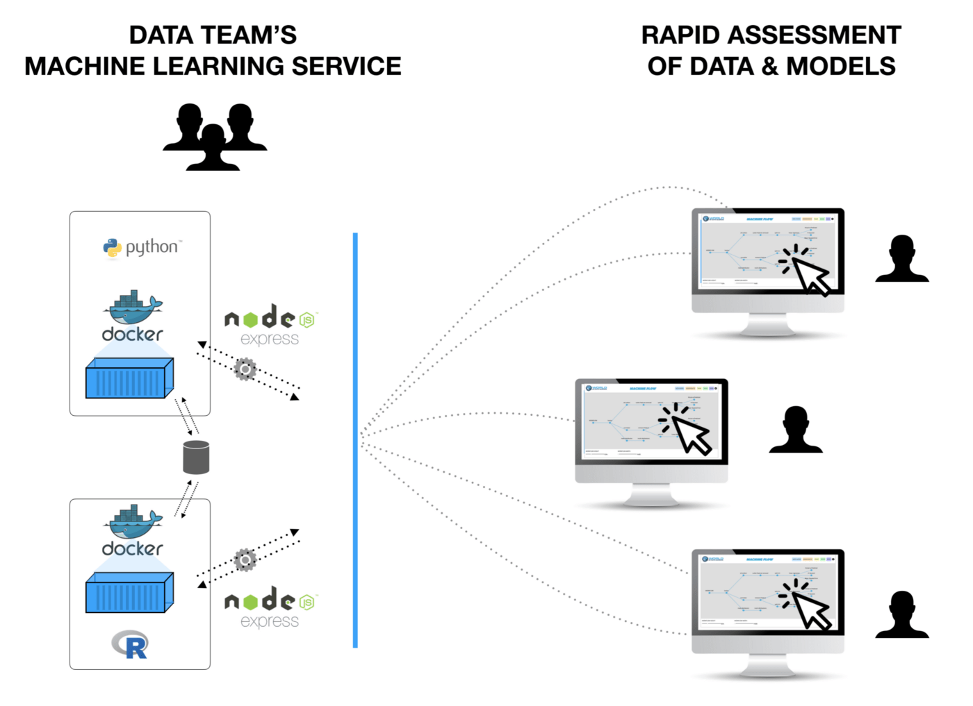 hight resolution of service mode in machine flow service mode is a containerized runtime of commonly encountered machine learning tasks allowing teams to rapidly assess new