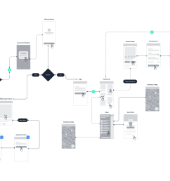 user journey maps or user flows what to do first design sketch process flow diagram ux [ 1400 x 787 Pixel ]