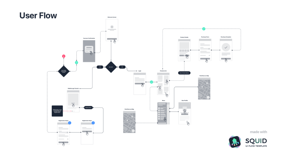 medium resolution of user journey maps or user flows what to do first design sketch process flow diagram ux