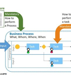 procedure vs process vs work instruction [ 1170 x 755 Pixel ]