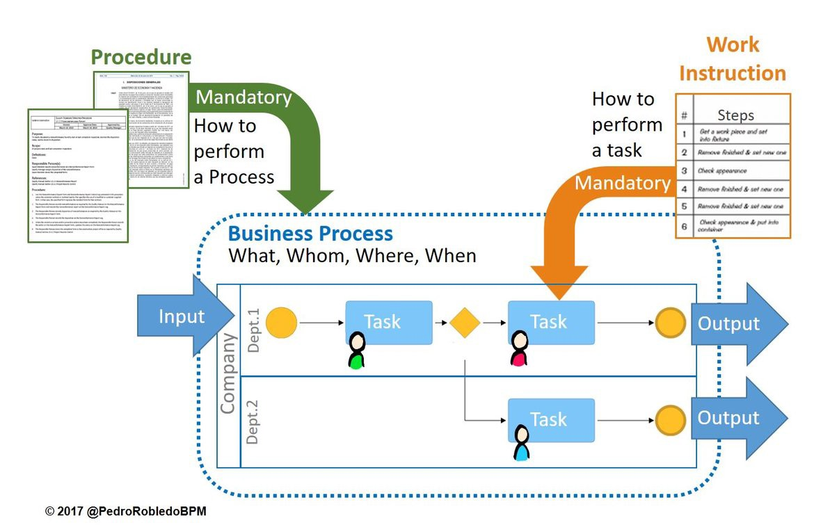 hight resolution of process vs work instruction