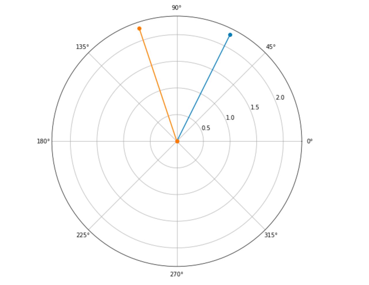 Quantum Computing Notes, for a Python Programmer: Geometry