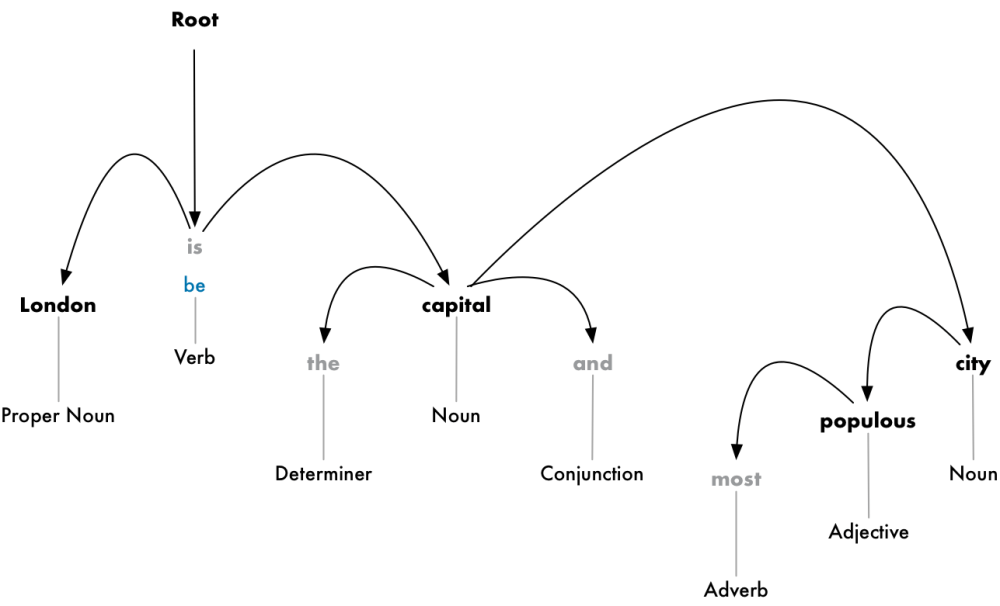 medium resolution of the root of the tree will be the main verb in the sentence here s what the beginning of the parse tree will look like for our sentence