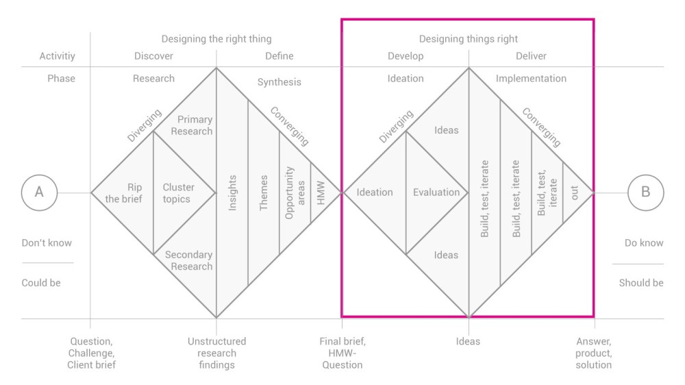 medium resolution of as protocol currently has it the design studio process lies in the second half of the double diamond it is part of the process of designing the thing