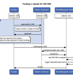 see an example of the function call together with funding in the sequence diagram above more details in our whitepaper cfr  [ 1330 x 1138 Pixel ]
