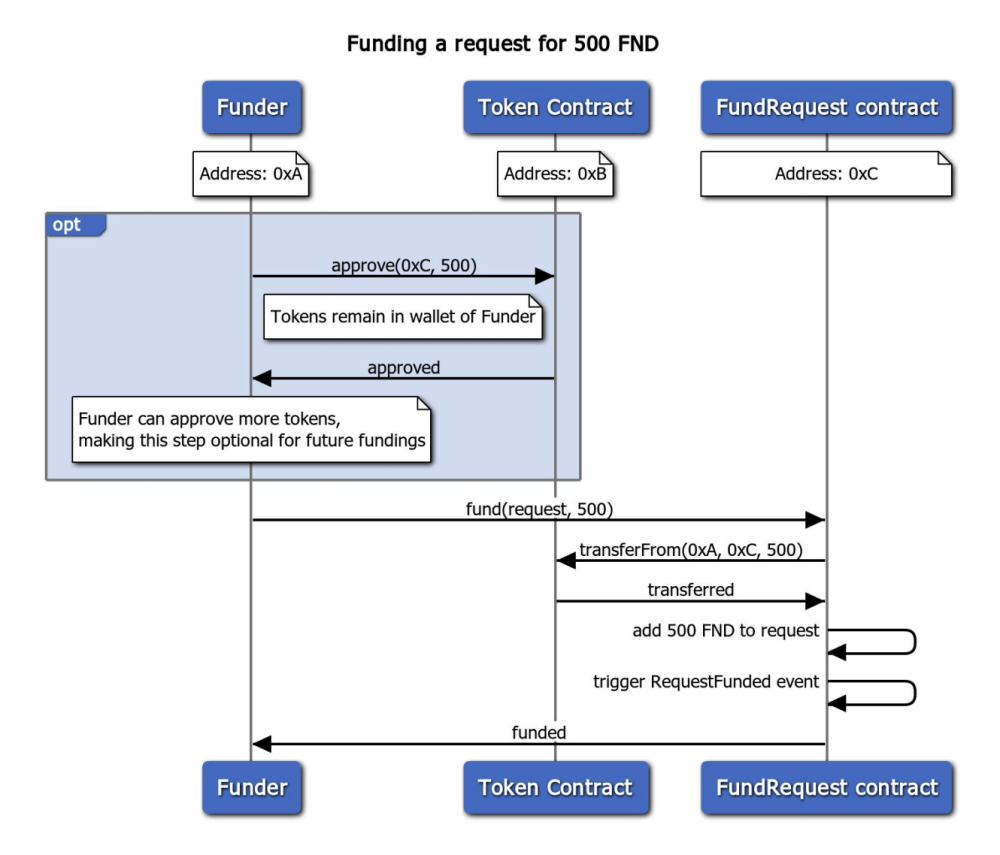 medium resolution of see an example of the function call together with funding in the sequence diagram above more details in our whitepaper cfr