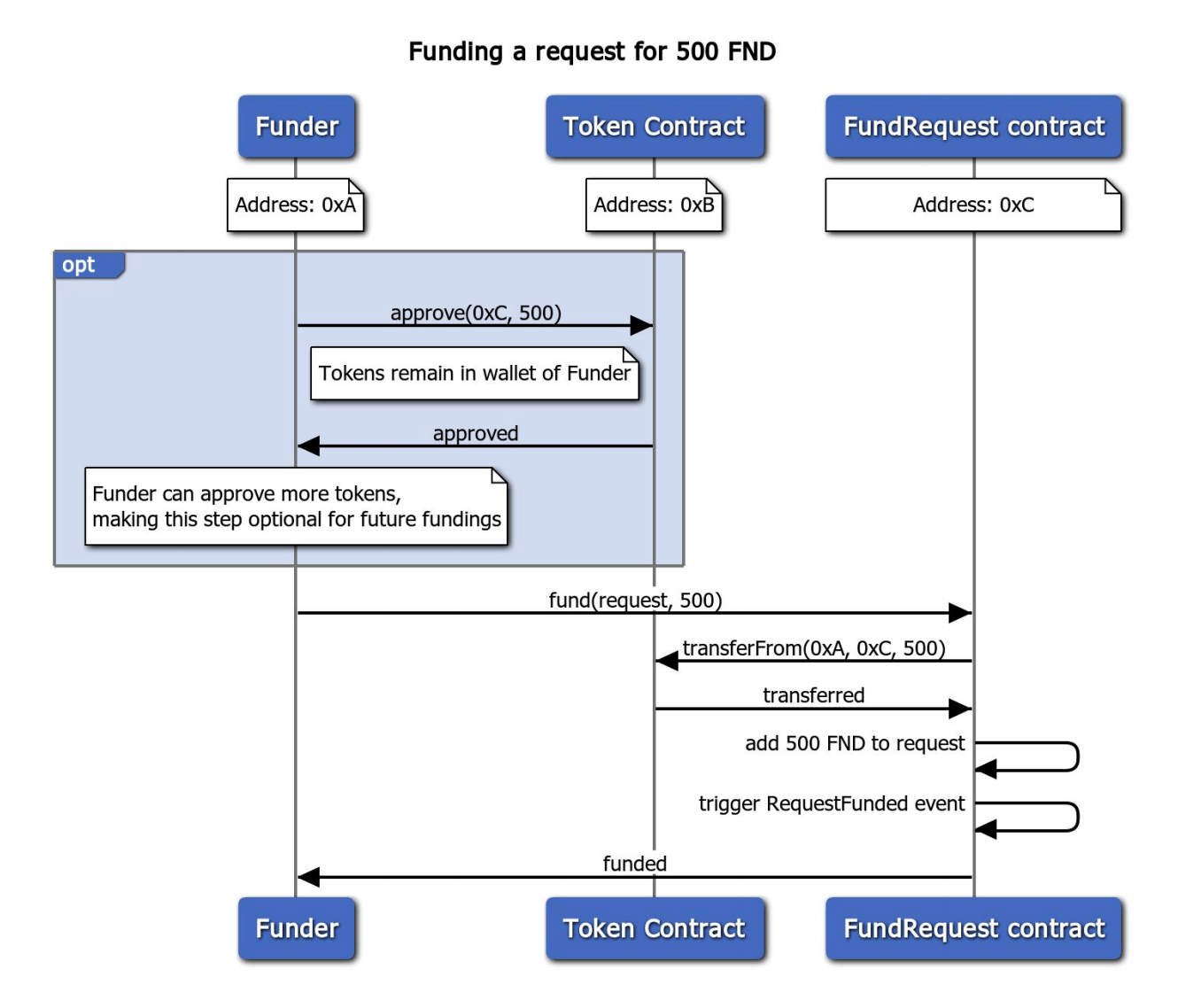 hight resolution of see an example of the function call together with funding in the sequence diagram above more details in our whitepaper cfr