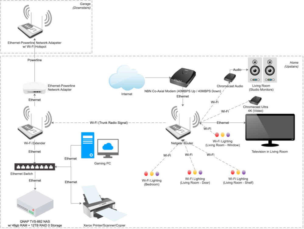 medium resolution of as you can see from the above infrastructure diagram there are a fair number of devices connected within my home network it s pretty self explanatory