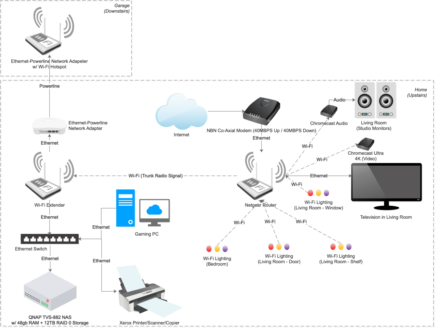 hight resolution of as you can see from the above infrastructure diagram there are a fair number of devices connected within my home network it s pretty self explanatory