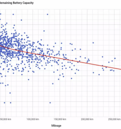 tesla motors club community sourced battery capacity scatter data plot thanks to mantaup and randominseattle for challenging previous data source  [ 1400 x 918 Pixel ]