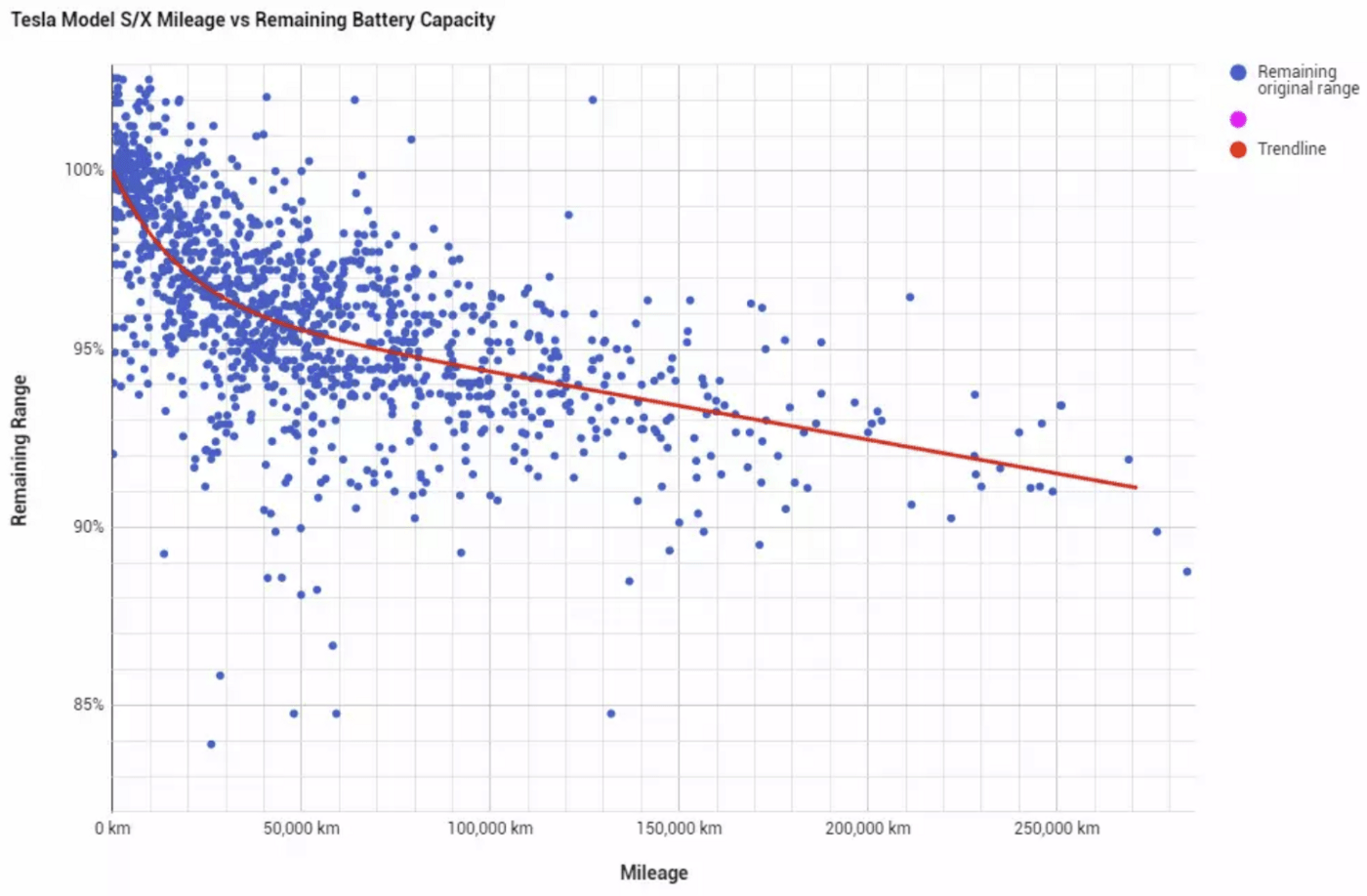 hight resolution of tesla motors club community sourced battery capacity scatter data plot thanks to mantaup and randominseattle for challenging previous data source