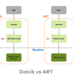 art also uses same dex bytecode as input for dalvik an application compiled using art requires additional time for compilation when an application is  [ 1040 x 916 Pixel ]