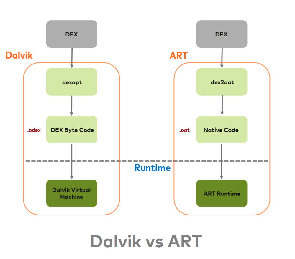 medium resolution of art also uses same dex bytecode as input for dalvik an application compiled using art requires additional time for compilation when an application is