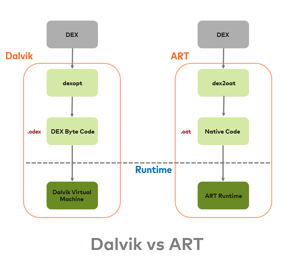 hight resolution of art also uses same dex bytecode as input for dalvik an application compiled using art requires additional time for compilation when an application is