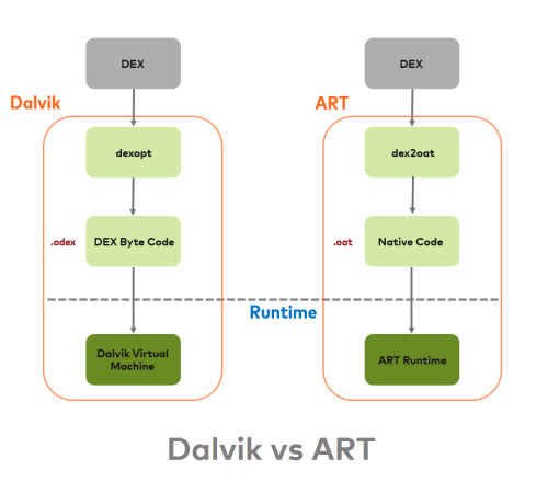 small resolution of art also uses same dex bytecode as input for dalvik an application compiled using art requires additional time for compilation when an application is