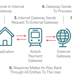 diagram depicting various entities payment must be passed through during the payment process [ 1400 x 646 Pixel ]