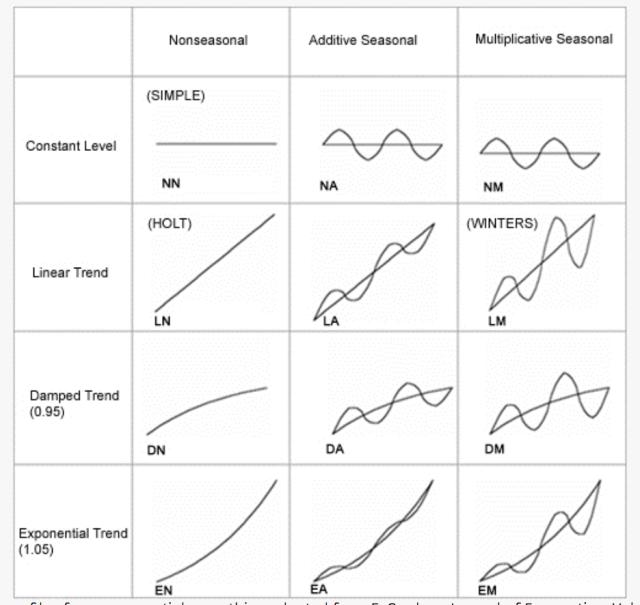 Trend, Seasonality, Moving Average, Auto Regressive Model : My