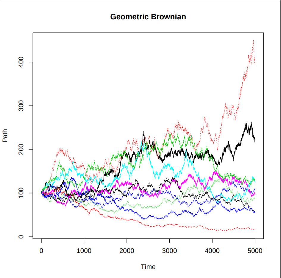Stock Price Simulation In R
