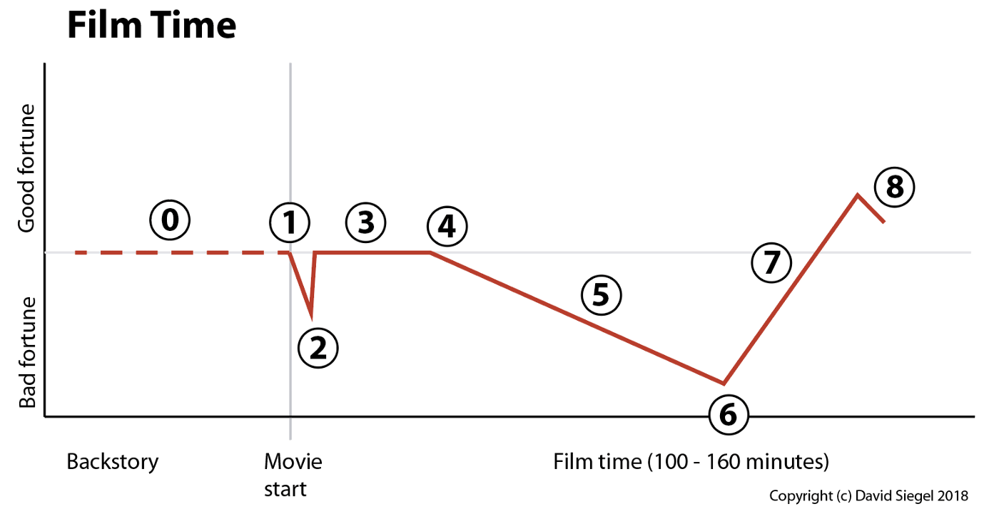 hight resolution of a legitimate reversal changes the protagonist s goal and makes the film much more interesting right at the 2 3 point this is the recipe for conflict that